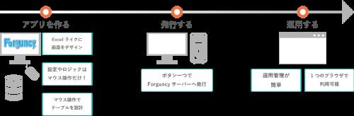 Forguncyの運用イメージ図