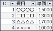 「商品マスタ」テーブル